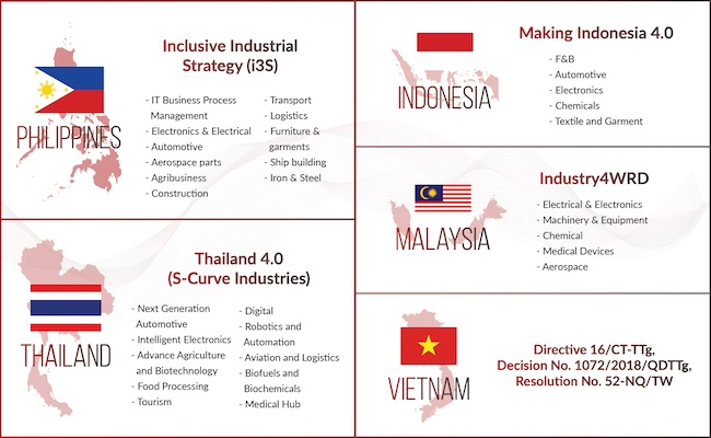 Close to half of Manufacturing & Supply Chain Professionals in Southeast Asia Perceive their Companies to be Lagging the Industry in Digital Transformation
