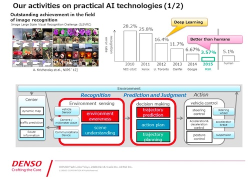 To Achieve AI-based Fully Automated Driving: R D Project on Elemental Technologies at DENSO