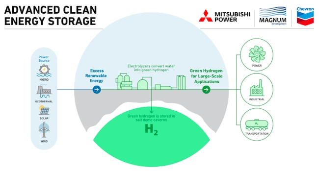 Chevron Agrees on Framework to Join Hydrogen Joint Venture with Magnum Development and Mitsubishi Power