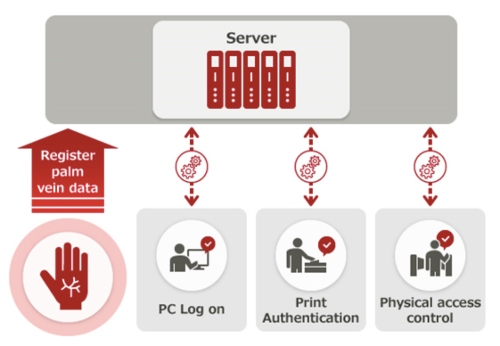 "Fujitsu Launches ""AuthConductor V2"" to Take Biometric Authentication to the Next Level"