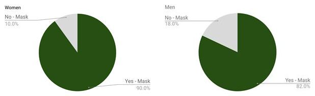 Azabu Insights: Survey Shows 34% increase in Mask Usage in Tokyo