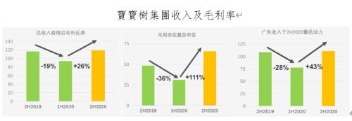 """国投证券首予宝宝树集团""""买入""""评级 预计潜在上升空间57%"""