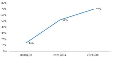 百度Q1財報:非廣告收入同比增長70%,AI商業化提速