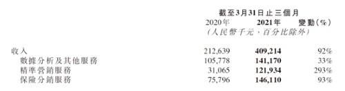 百融云创今年首季业绩同期增长92%,开启金融SaaS加速模式