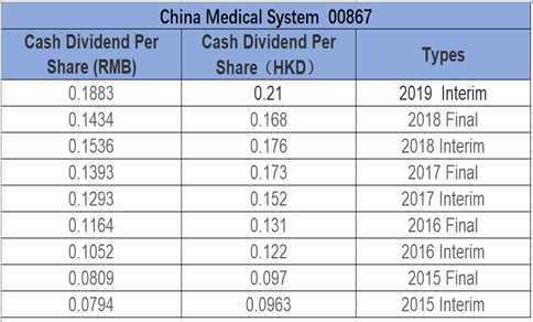 Blue Orca's Short Selling Plan Failed Because the Quality China Medical System (867.HK) Can Withstand Severe Tests