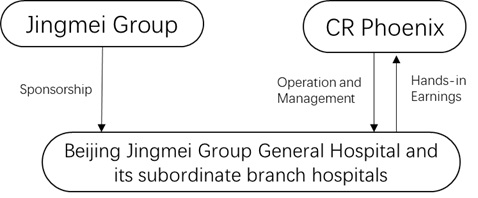 Restructuring of the Jingmei Hospital Challenged the Fundamentals of China Resources Phoenix Healthcare