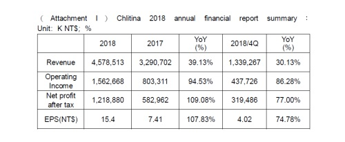 Chlitina Holding achieved earnings per share of NT$15.4, increasing 107.83% YoY in 2018