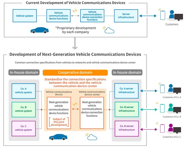 Suzuki, Subaru, Daihatsu, Toyota and Mazda Reach Agreement on Joint Development of Technical Specifications for Next-generation Vehicle Communications Devices