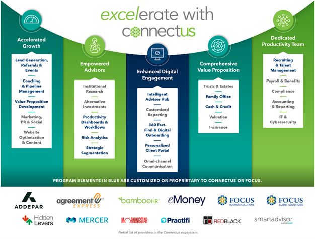 Focus Partner Firm Connectus Wealth Advisers Launches Excelerate With Connectus, a Groundbreaking New Program to Drive Growth, Increase Adviser Efficiency and Enhance Client Outcomes