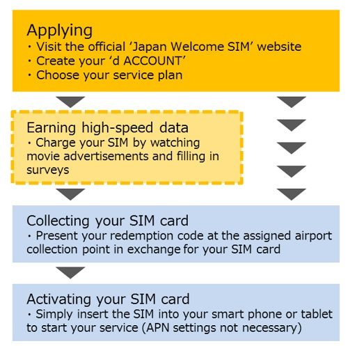 DOCOMO to Launch Prepaid SIM Service for Foreign Visitors to