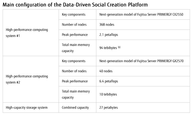 Fujitsu Launches Data-Driven Social Creation Platform in Joint Project with 9 Universities and 2 Research Institutes