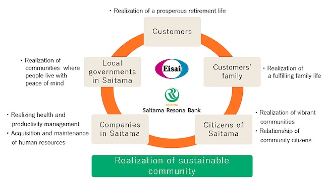 RESONA and Eisai Enter Into Business Alliance Aiming to Support People Living with Dementia and to Prevent Dementia in Saitama Prefecture, Japan