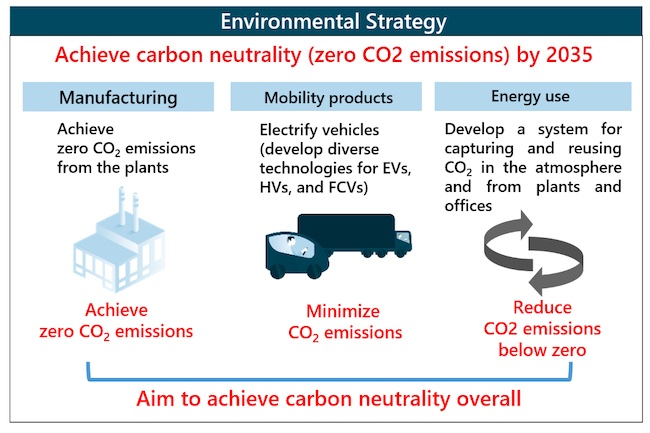 DENSO Has Begun Testing CO2 Circulation Plant at Anjo Electrifica
