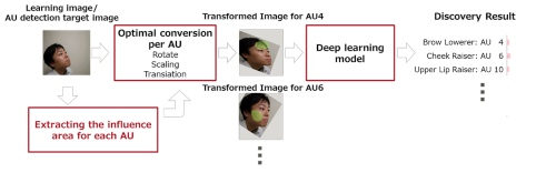 Fujitsu Develops AI based Facial Expression Recognition Technology to Accurately Detect Subtle Changes in Expression
