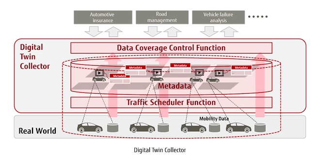 "Fujitsu Fuels Big Data Innovation in Mobility Space with Launch of ""Digital Twin Collector"" Platform"