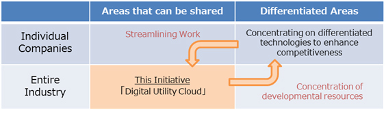 "FANUC, Fujitsu, NTT Com, Embark on Collaboration to Create ""Digital Utility Cloud"" for Machine Tool Industry"