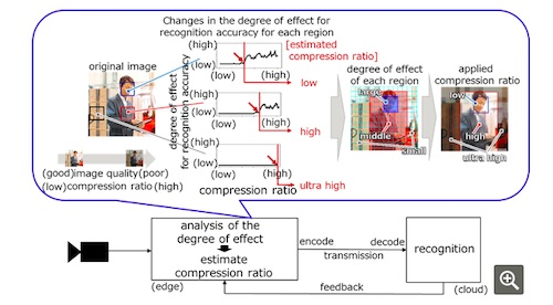 Fujitsu Streamlines AI Video Recognition with High-Quality Compression Technology