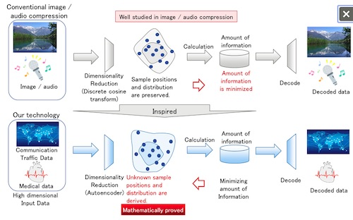 Fujitsu Develops World's First AI technology to Accurately Capture Characteristics of High-Dimensional Data Without Labeled Training Data