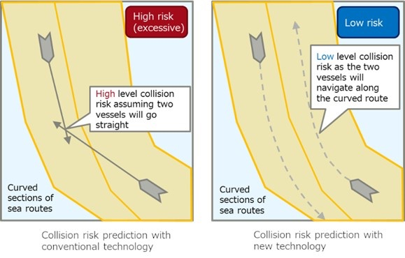 Fujitsu Introduces AI technology Enabling Highly Accurate Prediction of Vessel Collision Risks on Complex Maritime Routes