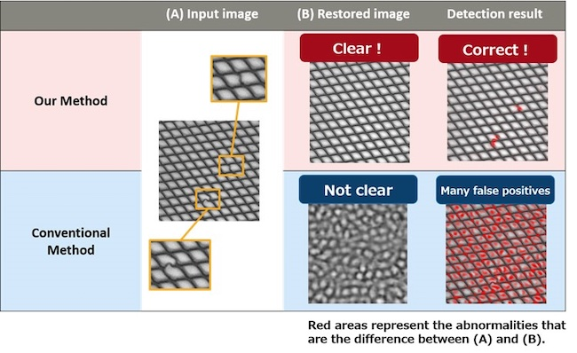 Fujitsu Develops AI for Image Inspection to Detect Abnormalities in Product Appearance with World-Leading Precision in Key Benchmark