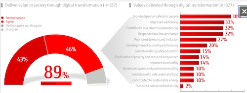 Fujitsu Global Survey Demonstrates How Digital Transformation Provides Value to Society