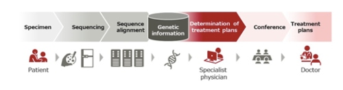 Fujitsu Improves Efficiency in Cancer Genomic Medicine in Joint AI Research with the Institute of Medical Science at the University of Tokyo