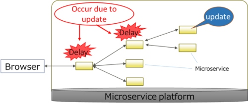 "Fujitsu Develops Technology to Deliver Stable System Quality Even with Frequent Updates to ""Microservice"" Application Elements"