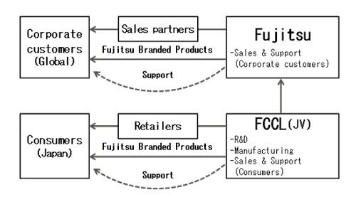 Fujitsu, Lenovo and DBJ form PC Joint Venture