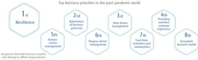 Fujitsu Global Survey Demonstrates Priorities in the Post-pandemic World