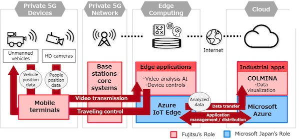 Fujitsu Verifies Effectiveness of Private 5G in Manufacturing Sites in Collaboration with Microsoft Japan