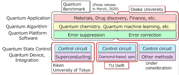 Fujitsu Commences Joint Research with World-Leading Institutions for Innovations in Quantum Computing