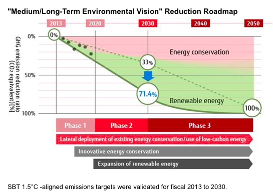 Fujitsu Updates Group Environmental Plan to Achieve Validation of 1.5 degrees Celcius - Aligned Emissions Reduction Targets, Contribute to Sustainable Future