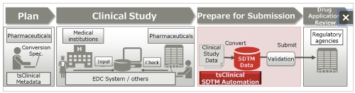 Fujitsu Launches Japan's First System for Automatically Generating Electronic Submission Data for Pharmaceuticals