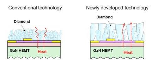 Fujitsu Successfully Grows Diamond Film to Boost Heat Dissipation Efficiency of GaN HEMT