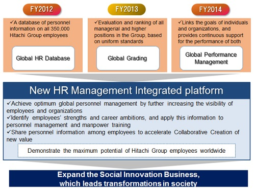 Hitachi Builds New Global Integrated Platform to Promote ...