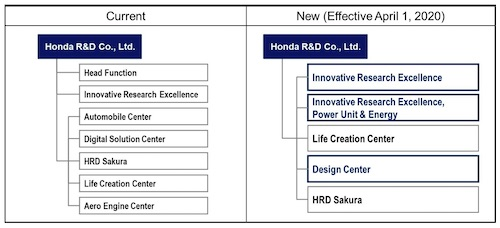 Honda to Make Changes to its Organizational and Operational Structures (effective April 1, 2020)