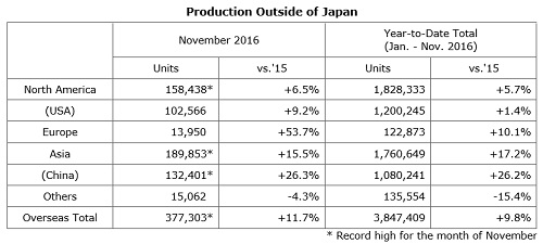Ltd Today Announced A Summary Of Automobile Production Japanese Domestic Sales And Export Results For The Month November 2016Worldwide