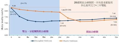 华领医药成功完成III期注册临床研究 公布多扎格列艾汀与二甲双胍联合用药临床试验DAWN研究(HMM0302)的52周结果