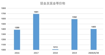"""China Huarong's """"Recent Concerns"""" and """"Future Worries"""""""