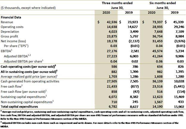 Jaguar Mining Reports Second Quarter 2020 Financial Results