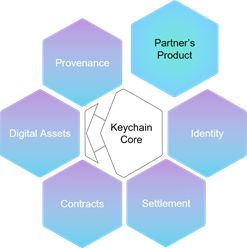 JCB Signs a Strategic Partnership Agreement with Keychain to Leverage Blockchain in the Payments Area