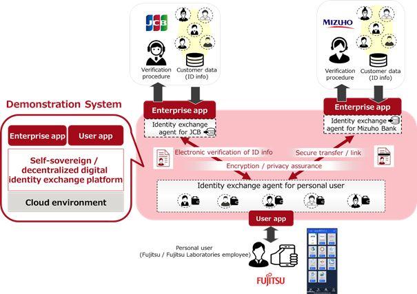 Fujitsu, JCB, and Mizuho Bank to Test Digital Identity Interoperability