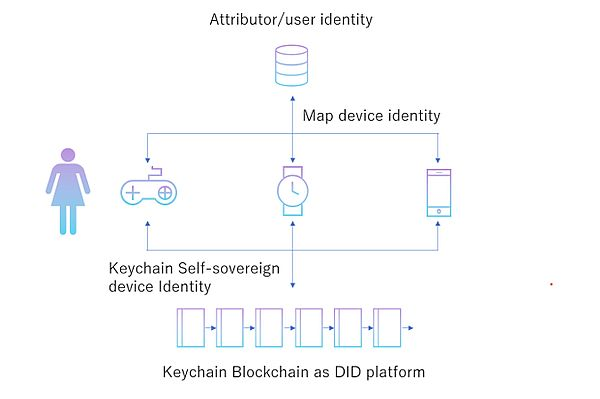 JCB and Keychain Create Blockchain-based Micropayment Solution for IoT
