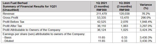 Leon Fuat Berhad Records Stellar Quarter due to Rising Global Demand, Profit Up 3,297%