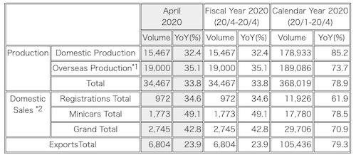 Mitsubishi Motors Announces Production, Sales and Export Figures for April 2020