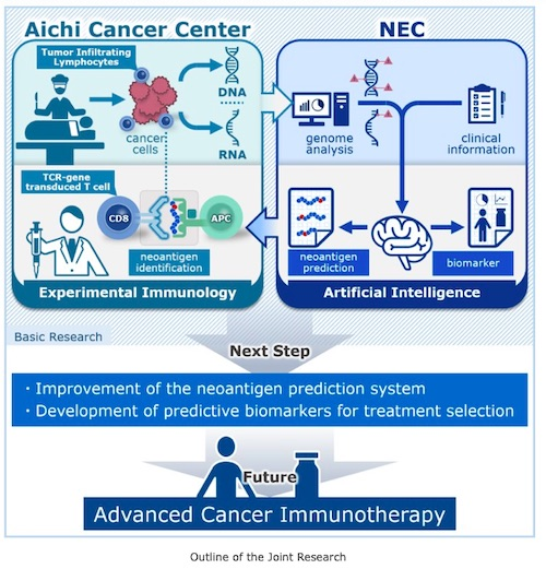 Aichi Cancer Center and NEC Launch Joint Research on Fundamental Study Aimed at Advanced Cancer Immunotherapy