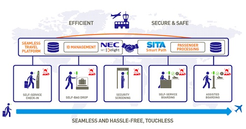 NEC and Sita Announce Global Aviation Partnership Agreement to Deliver the Future of Digital Identity at Airports