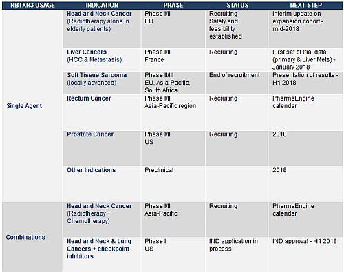 Nanobiotix provides update on the global development of its lead
