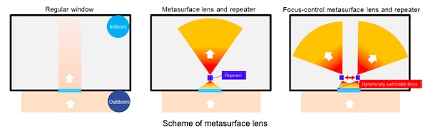 DOCOMO and AGC Use Metasurface Lens to Enhance Radio Signal Reception Indoors