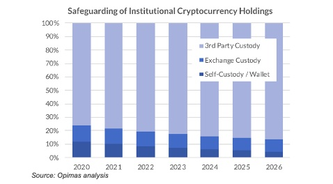 Opimas estimates that over US$190 billion worth of Bitcoin is currently at risk due to subpar safekeeping